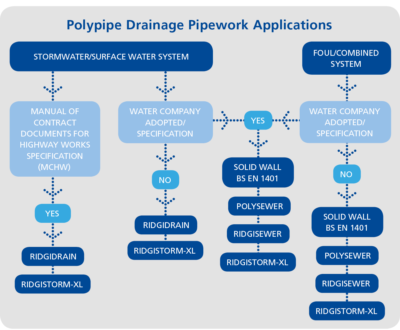 Highway Drainage | Civils & Infrastructure | Polypipe