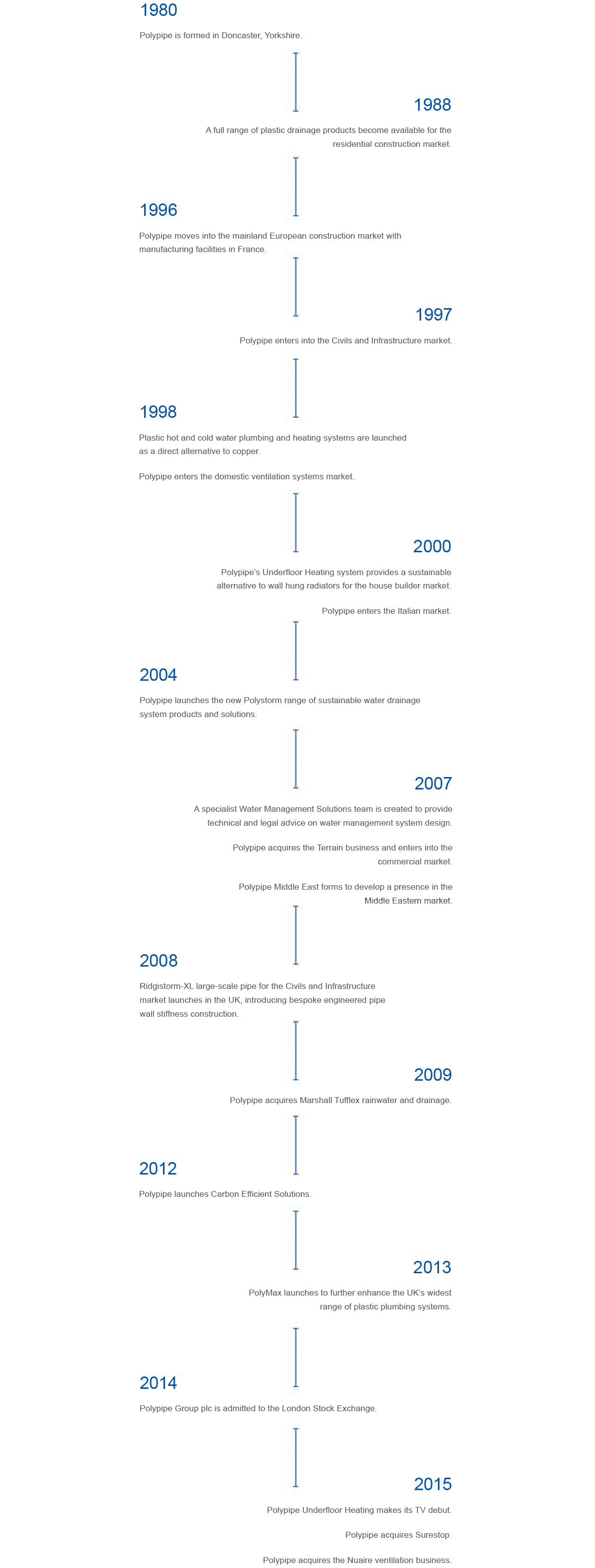 polypipe history at a glance